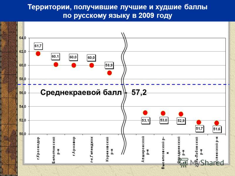 Территории, получившие лучшие и худшие баллы по русскому языку в 2009 году Среднекраевой балл - 57,2
