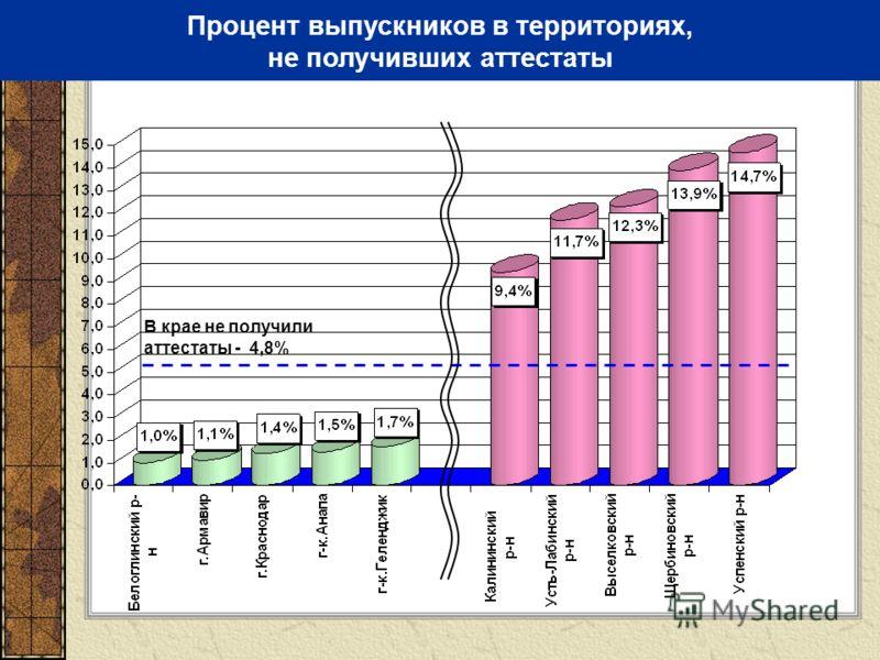 Процент выпускников в территориях, не получивших аттестаты В крае не получили аттестаты - 4,8%