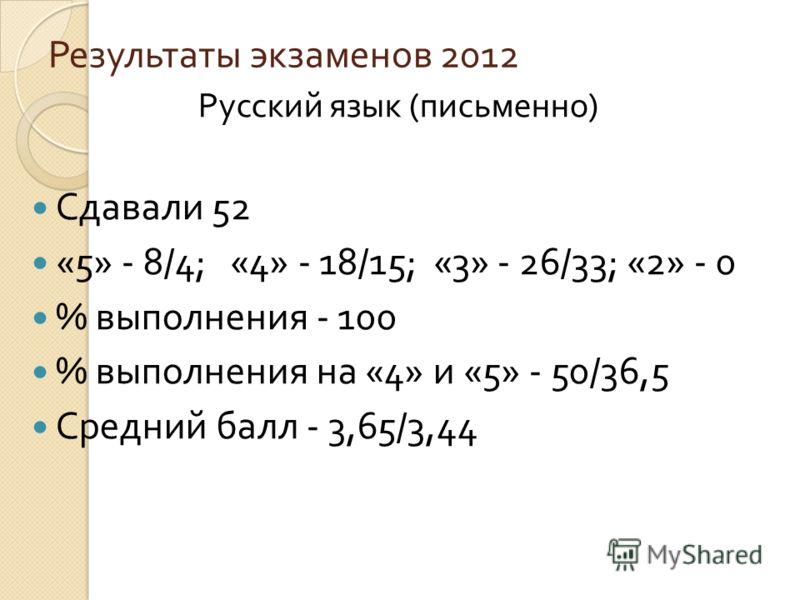 Результаты экзаменов 2012 Русский язык ( письменно ) Сдавали 52 «5» - 8/4; «4» - 18/15; «3» - 26/33; «2» - 0 % выполнения - 100 % выполнения на «4» и «5» - 50/36,5 Средний балл - 3,65/3,44