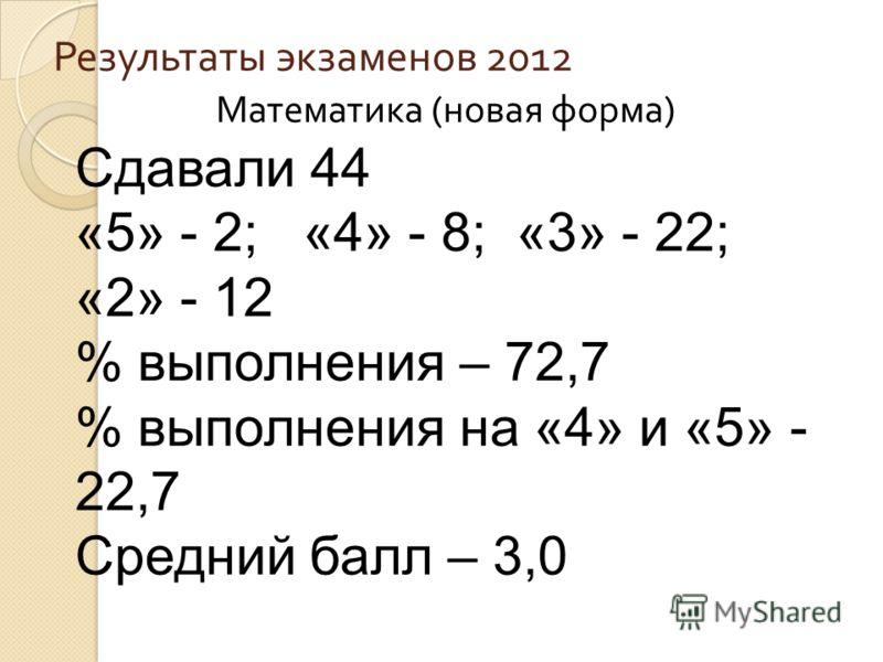 Результаты экзаменов 2012 Математика ( новая форма ) Сдавали 44 «5» - 2; «4» - 8; «3» - 22; «2» - 12 % выполнения – 72,7 % выполнения на «4» и «5» - 22,7 Средний балл – 3,0