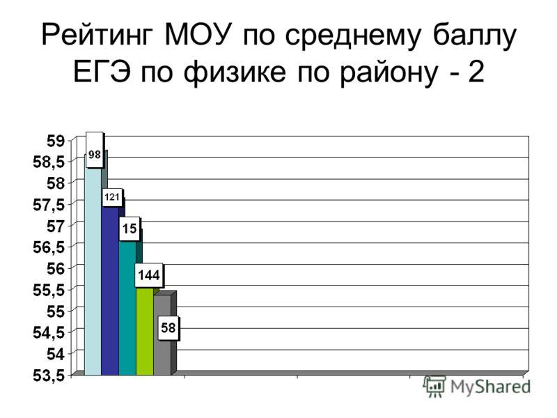 Рейтинг МОУ по среднему баллу ЕГЭ по физике по району - 2