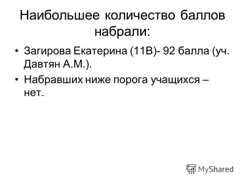 Наибольшее количество баллов набрали: Загирова Екатерина (11В)- 92 балла (уч. Давтян А.М.). Набравших ниже порога учащихся – нет.