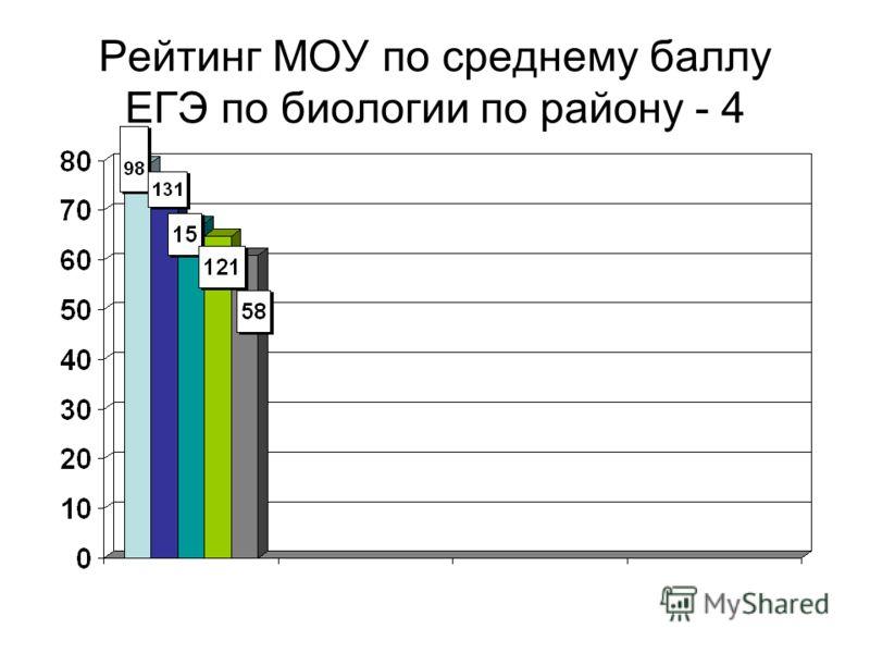 Рейтинг МОУ по среднему баллу ЕГЭ по биологии по району - 4