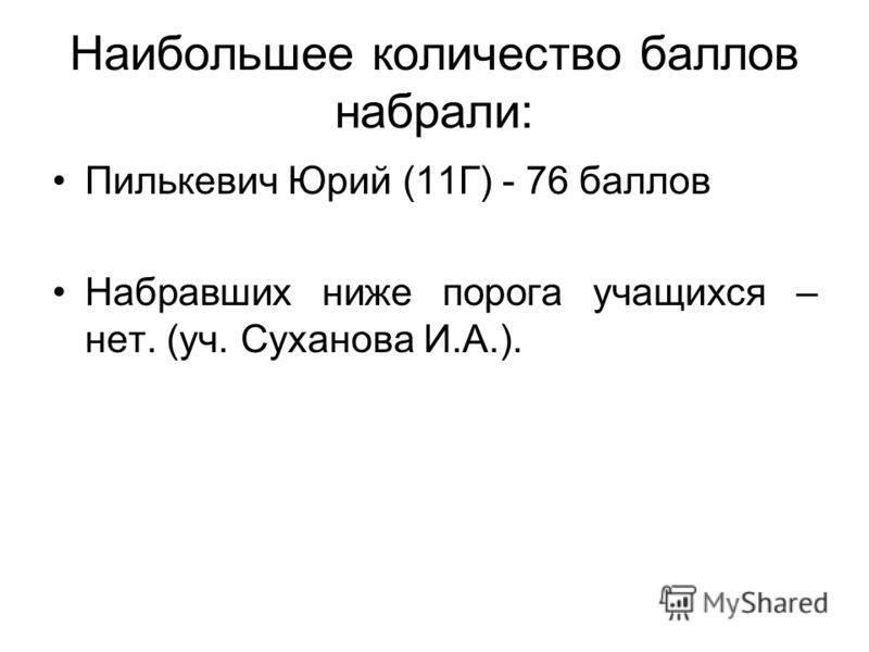 Наибольшее количество баллов набрали: Пилькевич Юрий (11Г) - 76 баллов Набравших ниже порога учащихся – нет. (уч. Суханова И.А.).