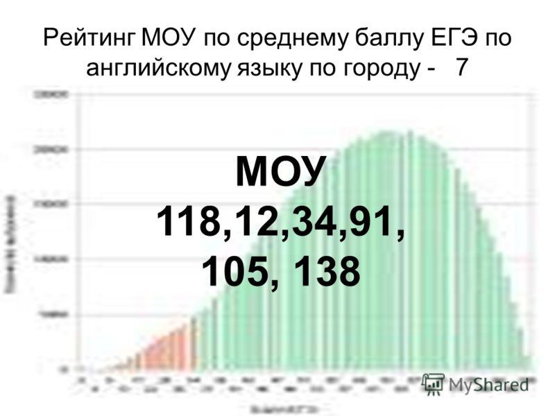 Рейтинг МОУ по среднему баллу ЕГЭ по английскому языку по городу - 7 МОУ 118,12,34,91, 105, 138