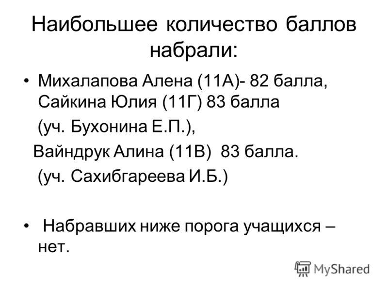 Наибольшее количество баллов набрали: Михалапова Алена (11А)- 82 балла, Сайкина Юлия (11Г) 83 балла (уч. Бухонина Е.П.), Вайндрук Алина (11В) 83 балла. (уч. Сахибгареева И.Б.) Набравших ниже порога учащихся – нет.