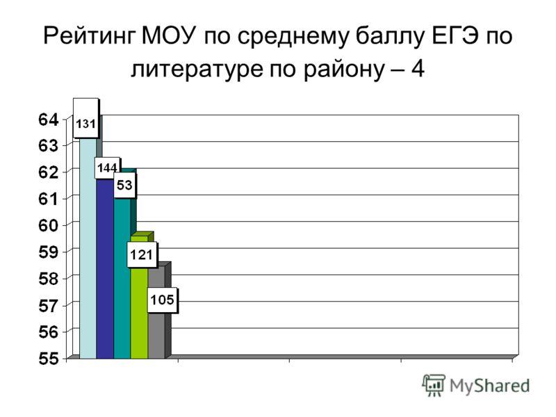 Рейтинг МОУ по среднему баллу ЕГЭ по литературе по району – 4