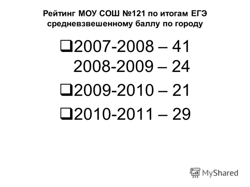 Рейтинг МОУ СОШ 121 по итогам ЕГЭ средневзвешенному баллу по городу 2007-2008 – 41 2008-2009 – 24 2009-2010 – 21 2010-2011 – 29