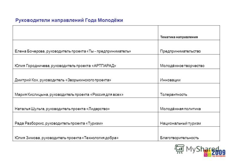 Проекты представленные на форуме Селигер-2009 Сергей Лушковский Проект «Микроскоп на DVD». Модернизируется оптическая схема обычной головки в DVD-приводе и получается микроскоп с увеличением в 1200 раз. Лилия Анисимова «Биопрепарат для очистки среды