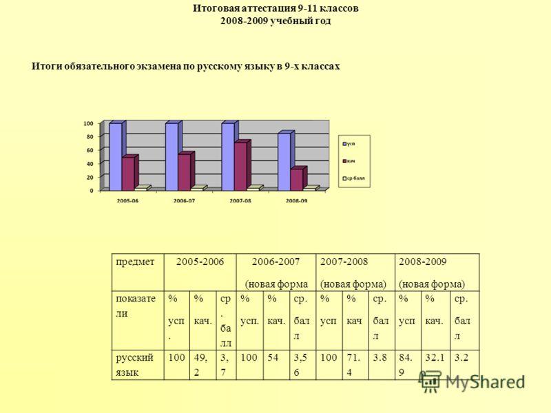 Итоговая аттестация 9-11 классов 2008-2009 учебный год предмет2005-2006 2006-2007 (новая форма 2007-2008 (новая форма) 2008-2009 (новая форма) показате ли % усп. % кач. ср. ба лл % усп. % кач. ср. бал л % усп % кач ср. бал л % усп % кач. ср. бал л ру