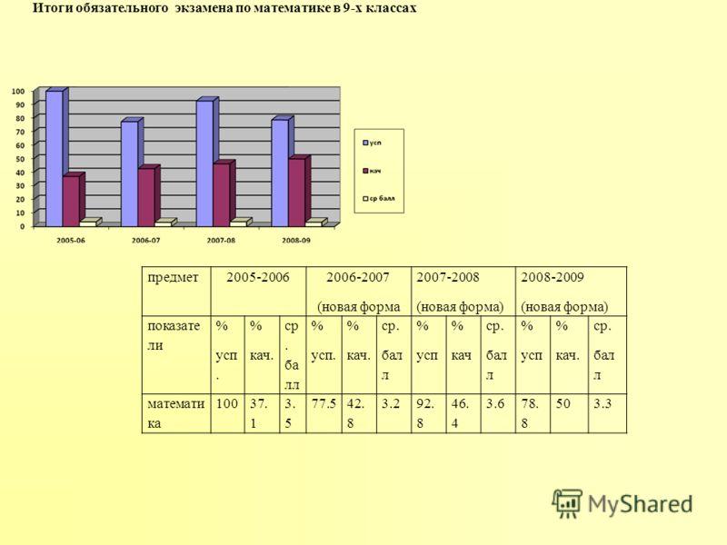 предмет2005-2006 2006-2007 (новая форма 2007-2008 (новая форма) 2008-2009 (новая форма) показате ли % усп. % кач. ср. ба лл % усп. % кач. ср. бал л % усп % кач ср. бал л % усп % кач. ср. бал л математи ка 10037. 1 3. 5 77.542. 8 3.292. 8 46. 4 3.678.