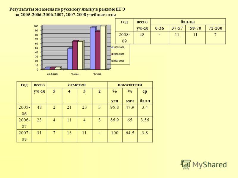 год всего уч-ся отметкипоказатели 5432 % усп % кач ср балл 2005- 06 4822123395.847.93.4 2006- 07 234114386.9653.56 2007- 08 3171311-10064.53.8 Результаты экзамена по русскому языку в режиме ЕГЭ за 2005-2006, 2006-2007, 2007-2008 учебные годы год всег