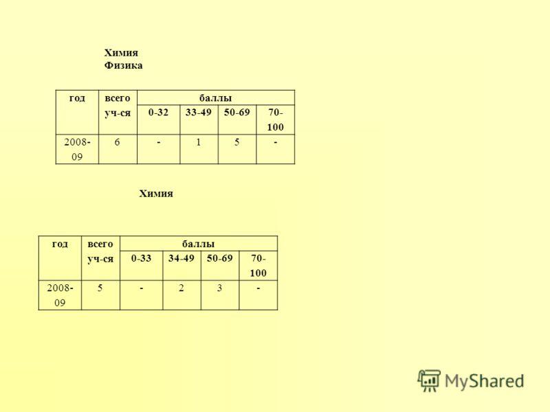 год всего уч-ся баллы 0-3334-4950-69 70- 100 2008- 09 5-23- год всего уч-ся баллы 0-3233-4950-69 70- 100 2008- 09 6-15- Химия Физика Химия