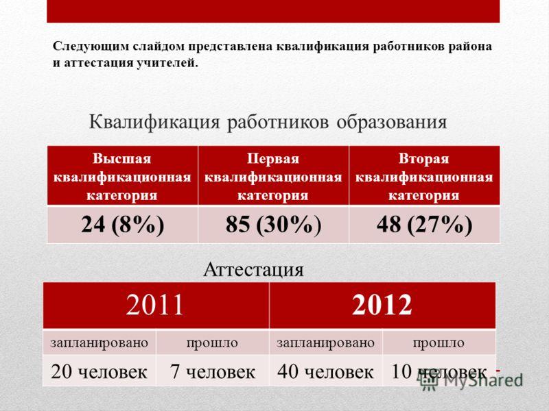 Квалификация работников образования Высшая квалификационная категория Первая квалификационная категория Вторая квалификационная категория 24 (8%)85 (30%)48 (27%) Аттестация 20112012 запланированопрошлозапланированопрошло 20 человек7 человек40 человек