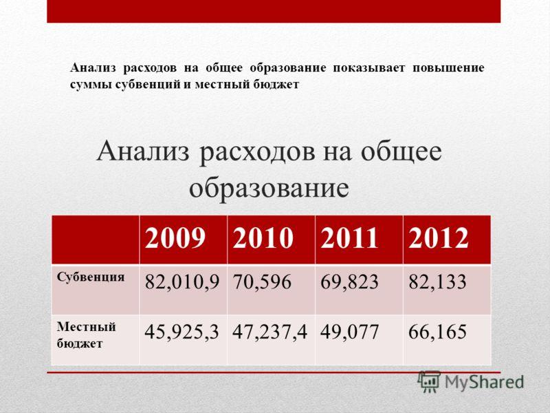Анализ расходов на общее образование 2009201020112012 Субвенция 82,010,970,59669,82382,133 Местный бюджет 45,925,347,237,449,07766,165 Анализ расходов на общее образование показывает повышение суммы субвенций и местный бюджет