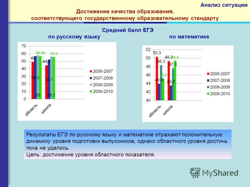Средний балл ЕГЭ по русскому языку по математике Анализ ситуации Достижение качества образования, соответствующего государственному образовательному стандарту Результаты ЕГЭ по русскому языку и математике отражают положительную динамику уровня подгот