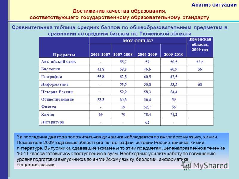 Сравнительная таблица средних баллов по общеобразовательным предметам в сравнении со средним баллом по Тюменской области Предметы МОУ СОШ 7 Тюменская область, 2009 год 2006-20072007-20082009-20092009-2010 Английский язык -55,75950,562,6 Биология 41,8