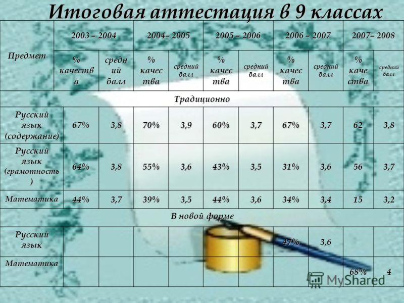 Итоговая аттестация в 9 классах Предмет 2003 – 2004 2004– 2005 2005 – 2006 2006 – 2007 2007– 2008 % качеств а средн ий балл % качес тва средний балл % качес тва средний балл % качес тва средний балл % каче ства средний балл Традиционно Русский язык (