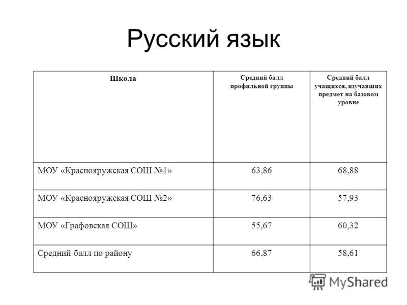 Русский язык Школа Средний балл профильной группы Средний балл учащихся, изучавших предмет на базовом уровне МОУ «Краснояружская СОШ 1»63,8668,88 МОУ «Краснояружская СОШ 2»76,6357,93 МОУ «Графовская СОШ»55,6760,32 Средний балл по району66,8758,61