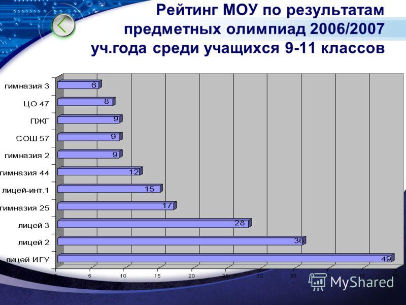 Рейтинг МОУ по результатам предметных олимпиад 2006/2007 уч.года среди учащихся 9-11 классов