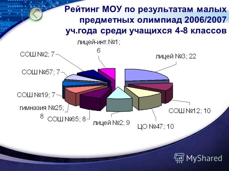 Рейтинг МОУ по результатам малых предметных олимпиад 2006/2007 уч.года среди учащихся 4-8 классов