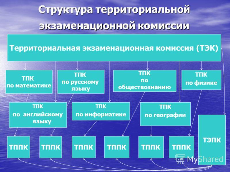Структура территориальной экзаменационной комиссии Территориальная экзаменационная комиссия (ТЭК) ТПК по математике ТПК по русскому языку ТППК ТЭПК ТПК по физике ТПК по обществознанию ТППК ТПК по информатике ТПК по географии ТППК ТПК по английскому я