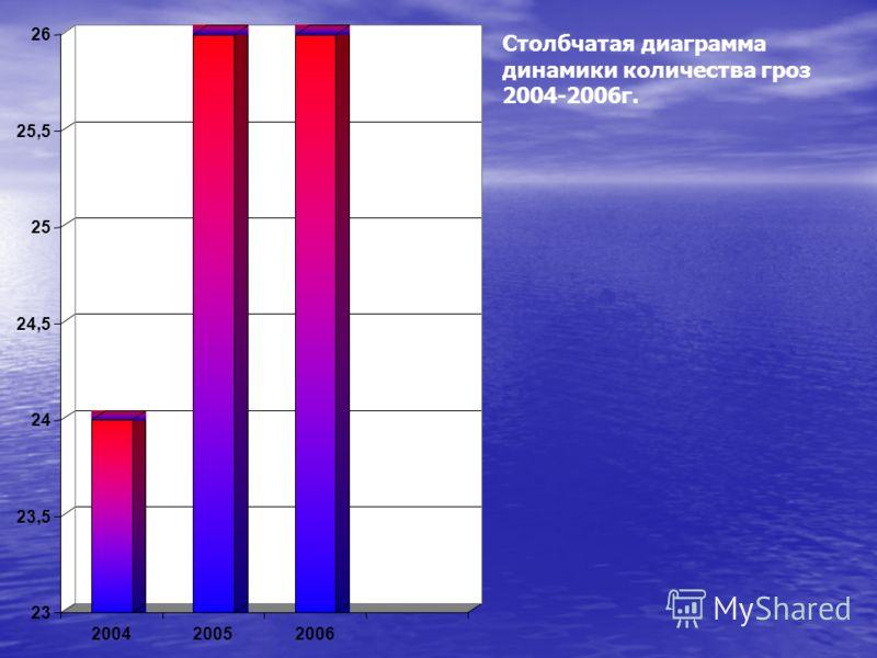 23 23,5 24 24,5 25 25,5 26 200420052006 Столбчатая диаграмма динамики количества гроз 2004-2006г.