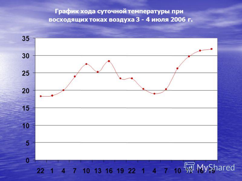 График хода суточной температуры при восходящих токах воздуха 3 - 4 июля 2006 г. 0 5 10 15 20 25 30 35 22147101316192214710131619