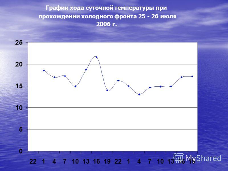 График хода суточной температуры при прохождении холодного фронта 25 - 26 июля 2006 г. 0 5 10 15 20 25 22147101316192214710131619