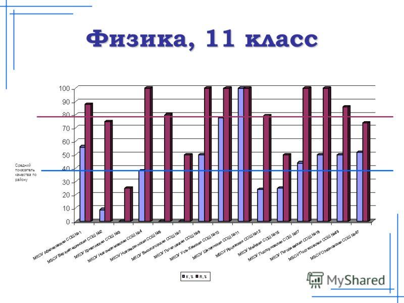 Физика, 11 класс Средний показатель качества по району