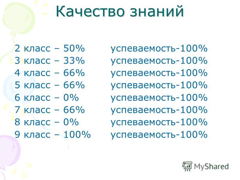Качество знаний 2 класс – 50%успеваемость-100% 3 класс – 33%успеваемость-100% 4 класс – 66%успеваемость-100% 5 класс – 66%успеваемость-100% 6 класс – 0% успеваемость-100% 7 класс – 66% успеваемость-100% 8 класс – 0% успеваемость-100% 9 класс – 100% у