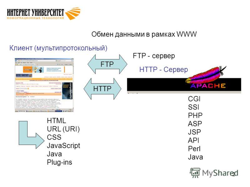 2 Обмен данными в рамках WWW Клиент (мультипротокольный) HTTP - Сервер HTML URL (URI) CSS JavaScript Java Plug-ins CGI SSI PHP ASP JSP API Perl Java FTP HTTP FTP - сервер