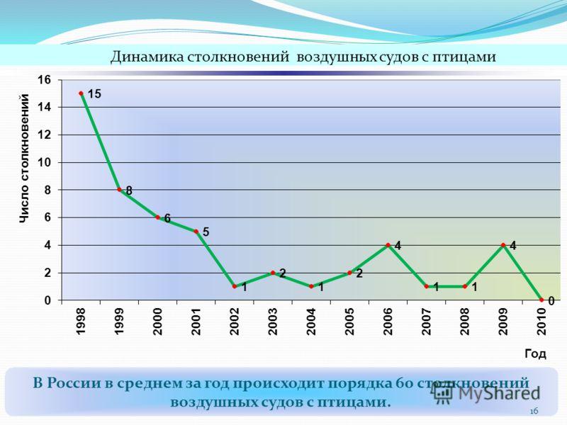 В России в среднем за год происходит порядка 60 столкновений воздушных судов с птицами. 16 Динамика столкновений воздушных судов с птицами