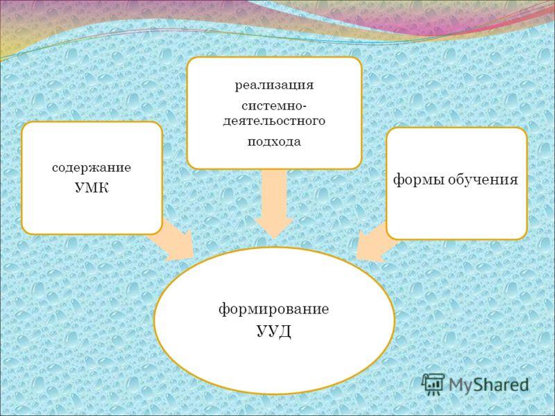 формирование УУД формы обучения реализация системно- деятельостного подхода содержание УМК