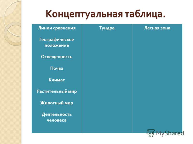 Концептуальная таблица. Линии сравнения Географическое положение Освещенность Почва Климат Растительный мир Животный мир Деятельность человека ТундраЛесная зона