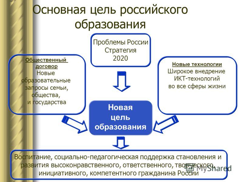333 Основная цель российского образования Новая цель образования Новые технологии Широкое внедрение ИКТ-технологий во все сферы жизни Общественный договор Новые образовательные запросы семьи, общества, и государства Проблемы России Стратегия 2020 Вос