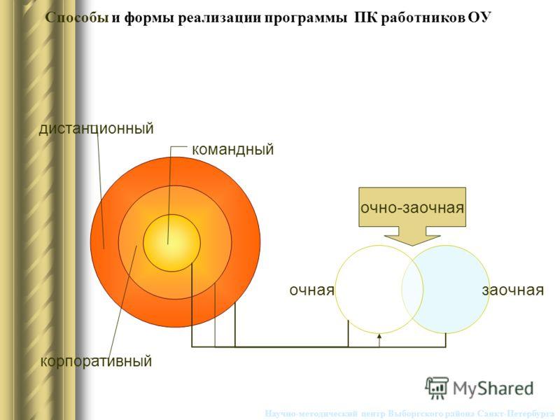 очно-заочная Научно-методический центр Выборгского района Санкт-Петербурга Способы и формы реализации программы ПК работников ОУ