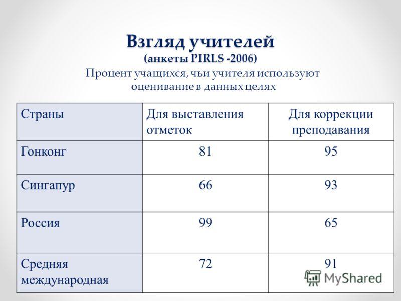 Взгляд учителей (анкеты PIRLS -2006) Процент учащихся, чьи учителя используют оценивание в данных целях СтраныДля выставления отметок Для коррекции преподавания Гонконг8195 Сингапур6693 Россия9965 Средняя международная 7291