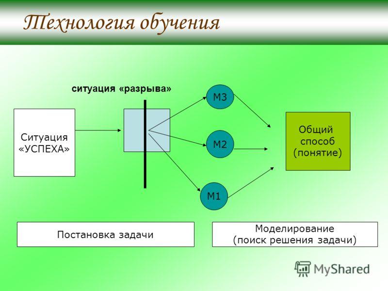 ситуация «разрыва» Ситуация «УСПЕХА» М3 М2 М1 Общий способ (понятие) Постановка задачи Моделирование (поиск решения задачи) Технология обучения