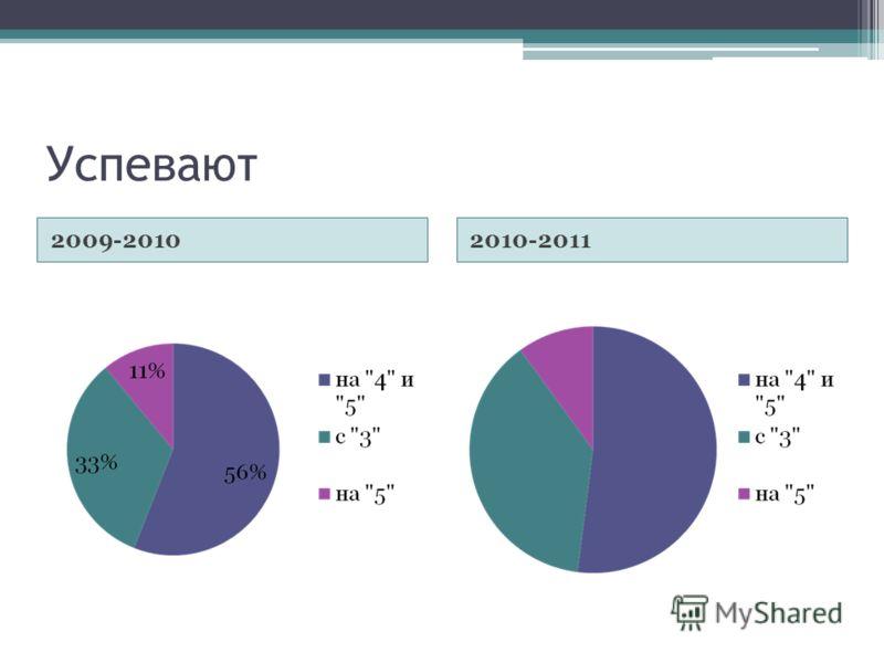 Успевают 2009-20102010-2011