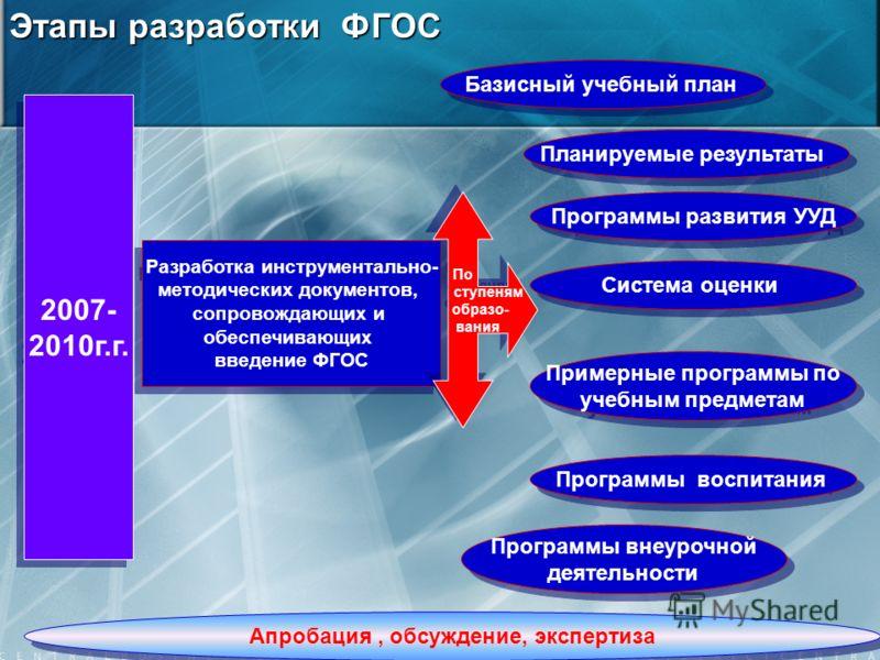 2007- 2010г.г. 2007- 2010г.г. Разработка инструментально- методических документов, сопровождающих и обеспечивающих введение ФГОС Разработка инструментально- методических документов, сопровождающих и обеспечивающих введение ФГОС Базисный учебный план