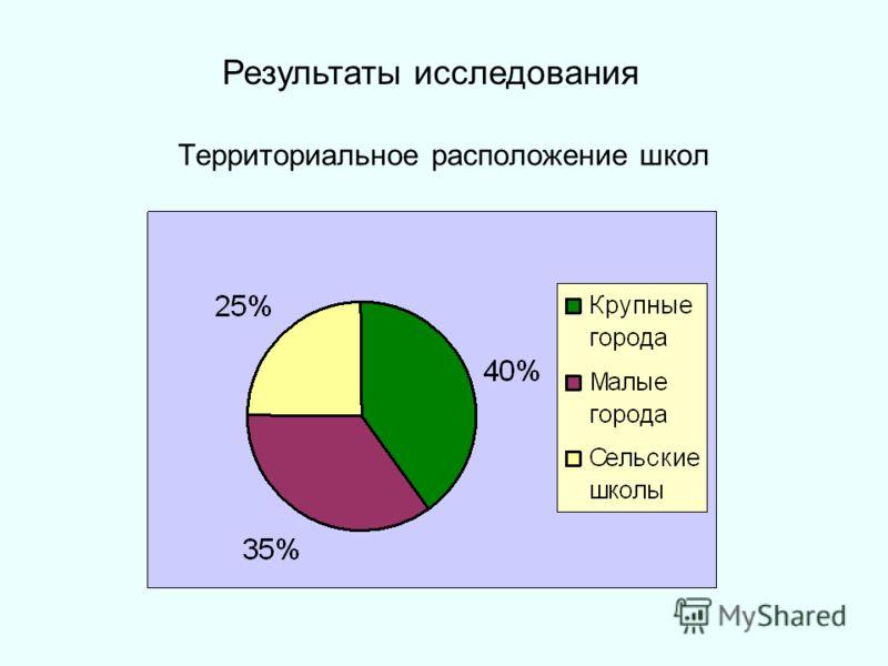 Территориальное расположение школ Результаты исследования