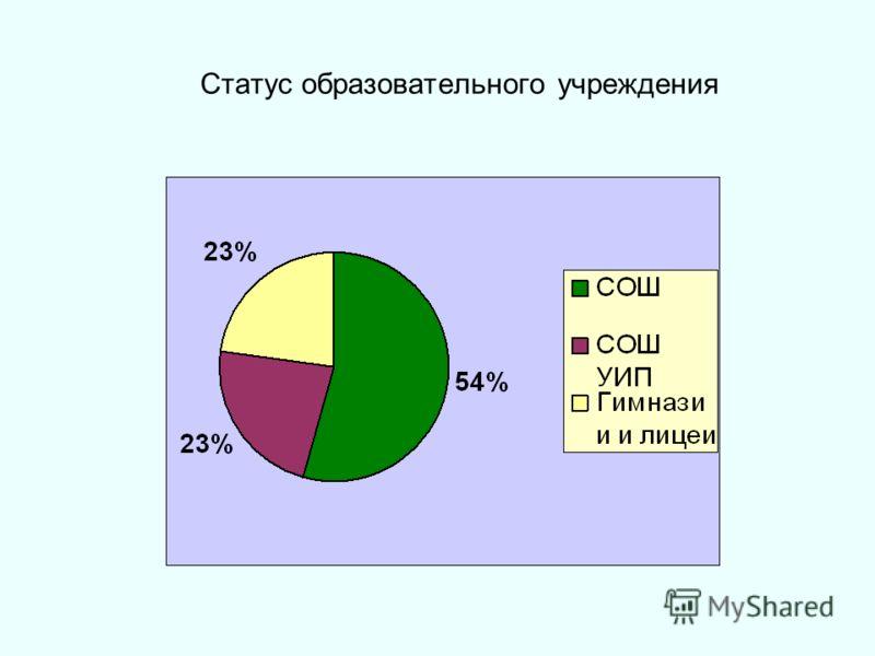 Статус образовательного учреждения