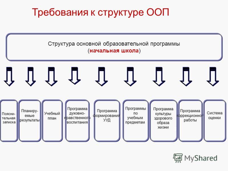 36 Требования к структуре ООП Структура основной образовательной программы (начальная школа) Планиру-емыерезультатыПрограммакультурыздоровогообразажизниУчебныйпланПрограммаформированияУУДПрограммадуховно-нравственноговоспитанияПрограммыпоучебнымпредм