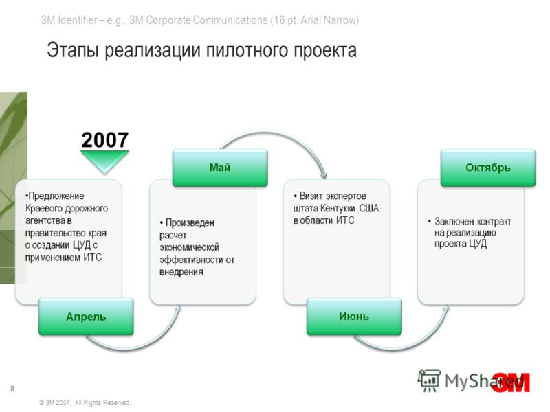 3M Identifier – e.g., 3M Corporate Communications (16 pt. Arial Narrow) 8 © 3M 2007. All Rights Reserved. Этапы реализации пилотного проекта 2007