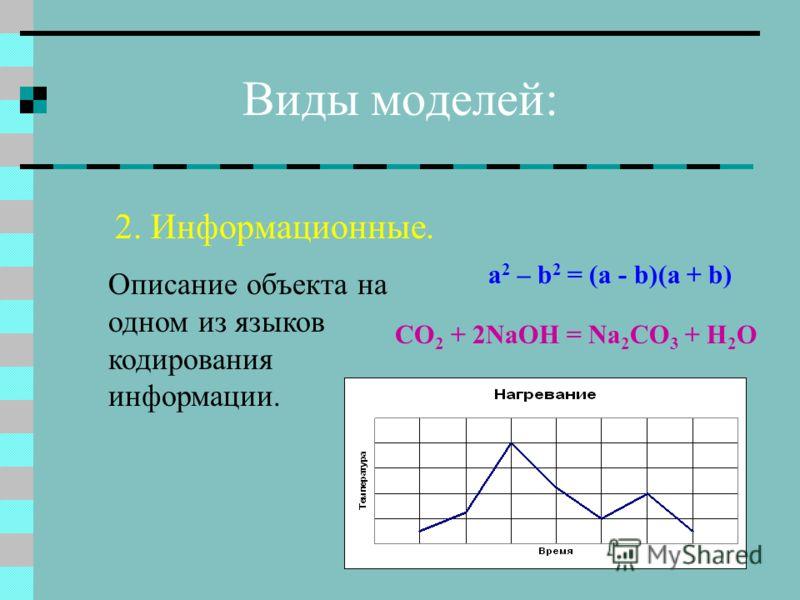 2. Информационные. a 2 – b 2 = (a - b)(a + b) CO 2 + 2NaOH = Na 2 CO 3 + H 2 O Виды моделей: Описание объекта на одном из языков кодирования информации.