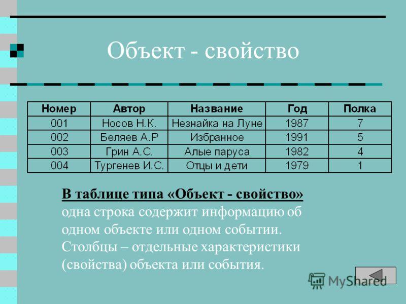 Объект - свойство В таблице типа «Объект - свойство» одна строка содержит информацию об одном объекте или одном событии. Столбцы – отдельные характеристики (свойства) объекта или события.