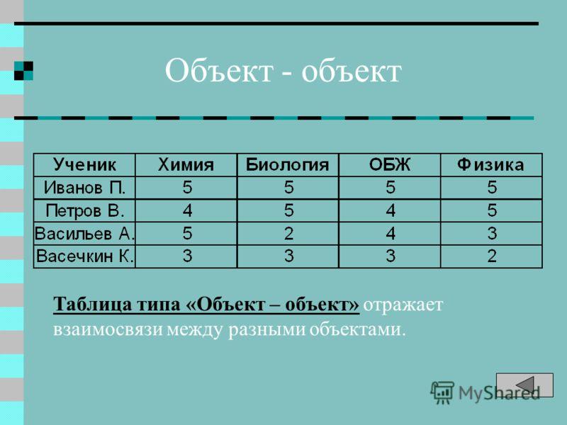 Объект - объект Таблица типа «Объект – объект» отражает взаимосвязи между разными объектами.