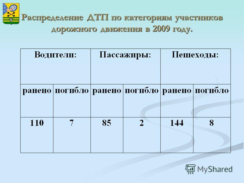Распределение ДТП по категориям участников дорожного движения в 2009 году.