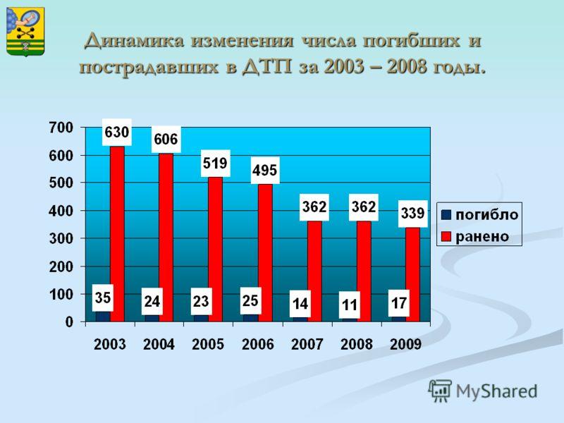 Динамика изменения числа погибших и пострадавших в ДТП за 2003 – 2008 годы.